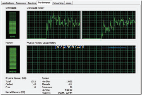 task manager showing cpu utilization